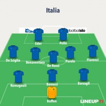 Formazione Italia