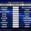Prima Giornata Serie A 2014-15
